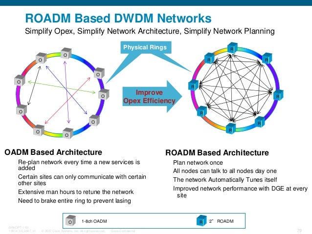© 2007 Cisco Systems, Inc. All rights reserved. Cisco Confidential BRKOPT-1101 13814_05_2007_c1 79 ROADM Based DWDM Networ...