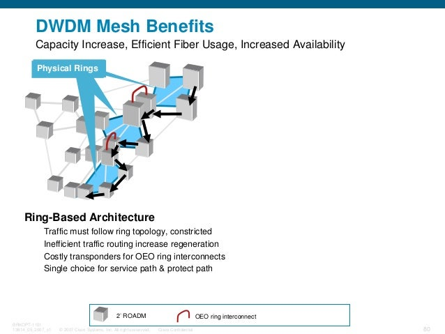 © 2007 Cisco Systems, Inc. All rights reserved. Cisco Confidential BRKOPT-1101 13814_05_2007_c1 80 DWDM Mesh Benefits 2° R...