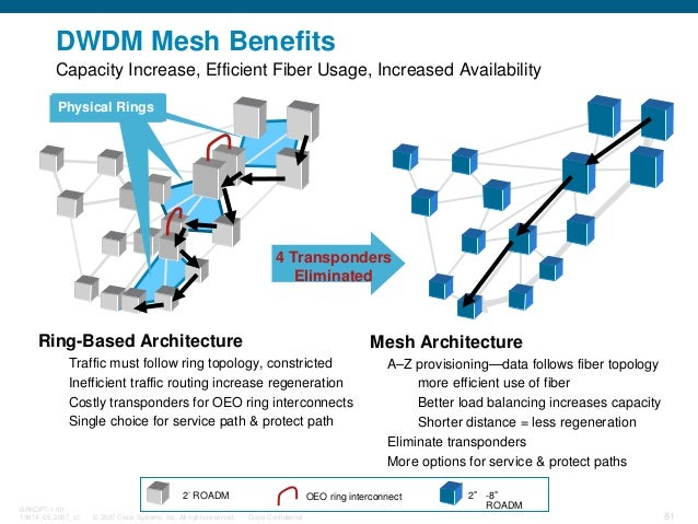 © 2007 Cisco Systems, Inc. All rights reserved. Cisco Confidential BRKOPT-1101 13814_05_2007_c1 81 DWDM Mesh Benefits 2° R...