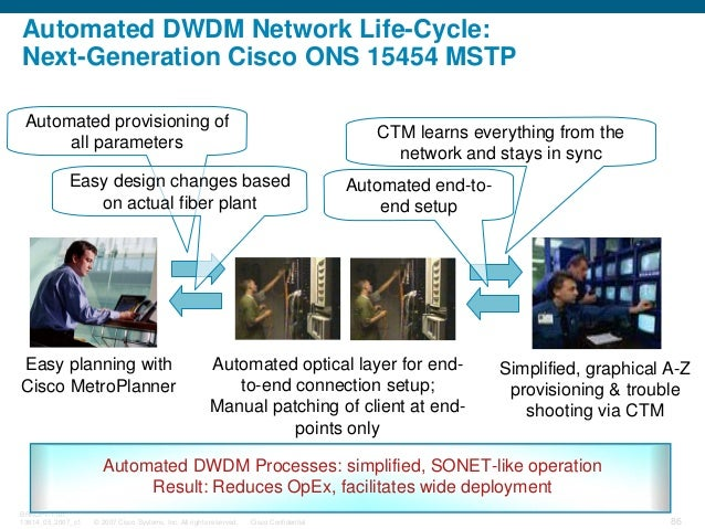© 2007 Cisco Systems, Inc. All rights reserved. Cisco Confidential BRKOPT-1101 13814_05_2007_c1 86 Automated DWDM Network ...