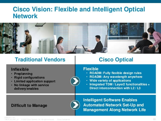 © 2007 Cisco Systems, Inc. All rights reserved. Cisco Confidential BRKOPT-1101 13814_05_2007_c1 88 Cisco Vision: Flexible ...