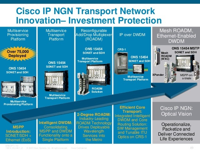© 2007 Cisco Systems, Inc. All rights reserved. Cisco Confidential BRKOPT-1101 13814_05_2007_c1 89 Cisco IP NGN Transport ...