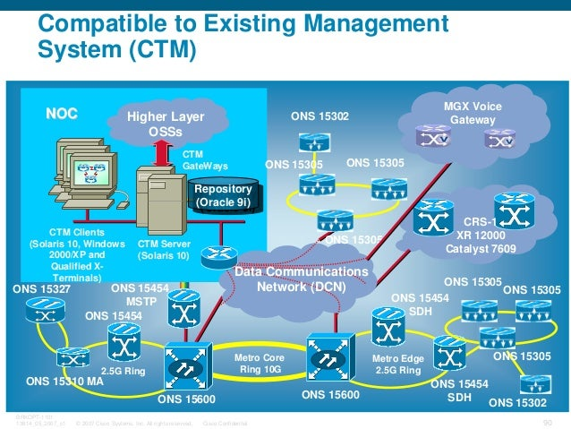 © 2007 Cisco Systems, Inc. All rights reserved. Cisco Confidential BRKOPT-1101 13814_05_2007_c1 90 Metro Edge 2.5G Ring ON...