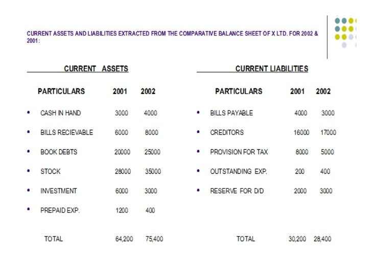 Fund flow statement ppt – Format of Working Capital