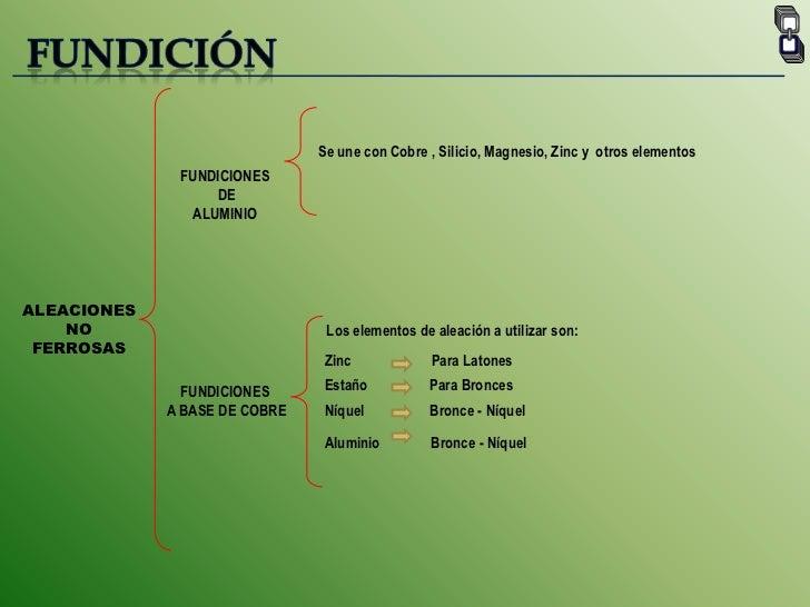 FUNDICIÓN<br />Se une con Cobre , Silicio, Magnesio, Zinc y  otros elementos<br />FUNDICIONES<br /> DE <br />ALUMINIO<br /...