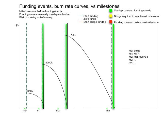 Funding events, burn rate curves, vs milestones      Milestones met before funding events.                                ...