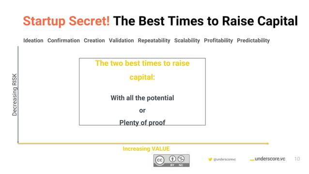 Confidential & Proprietary @underscorevc Ideation Confirmation Creation Validation Repeatability Scalability Profitability...