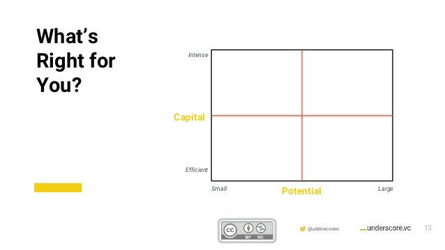 Confidential & Proprietary @underscorevc LargeSmall Capital Potential Intense Efficient What's Right for You? 13