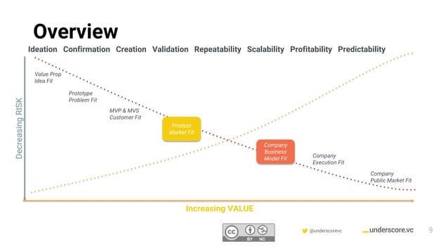 Confidential & Proprietary @underscorevc Increasing VALUE DecreasingRISK Product Market Fit Prototype Problem Fit Value Pr...