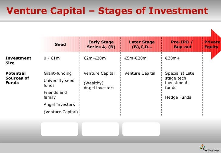 Venture Capital – Stages of Investment <ul><li>Investment Size  </li></ul>Seed Early Stage Series A, (B) Later Stage (B),C...