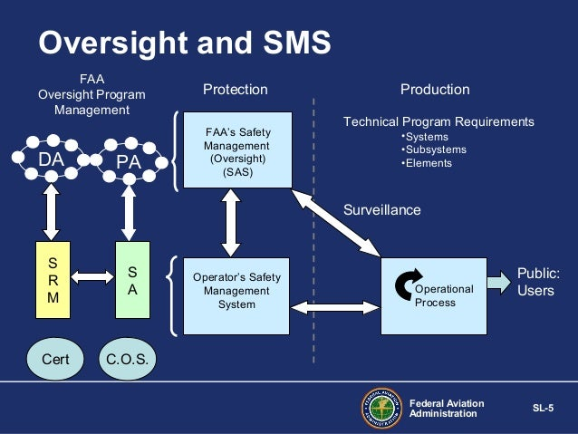 Safety Management Systems Sms Fundmentals Policy