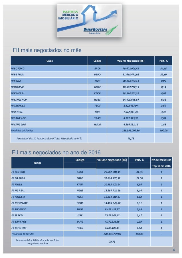 FII mais negociados no ano de 2016 FII mais negociados no mês 4 Fundo Código Volume Negociado (R$) Part. % FII BC FUND BRC...
