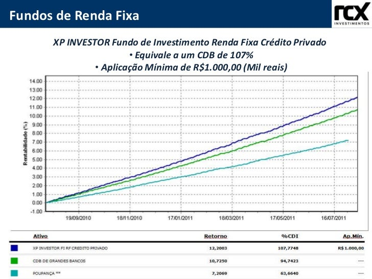 Fundo de Investimentos - IR<br />Mercado de Renda Fixa<br />Fundos de Renda Fixa<br />XP INVESTOR Fundo de Investimento Re...