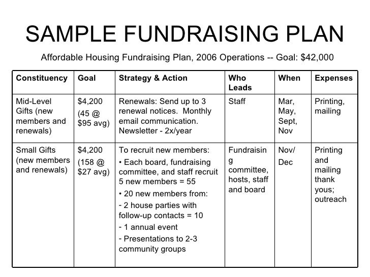 fund development plan template - fundraising for non profits william paterson non profit