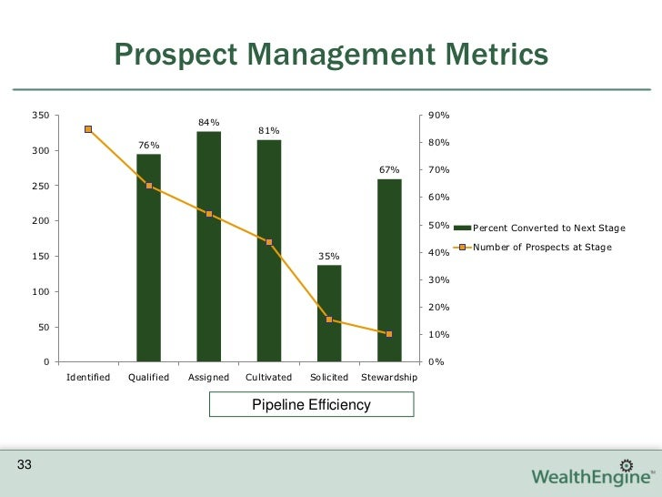 Engineering Management Dissertation Topics | Research Prospect
