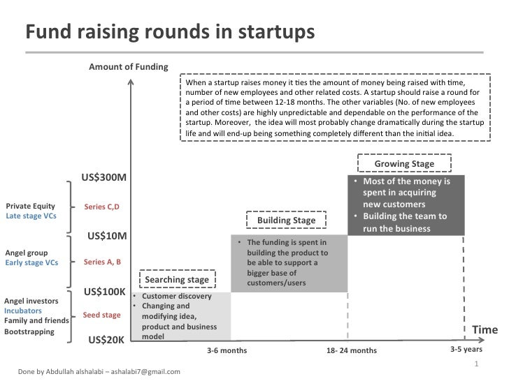 Fund raising rounds in startups                                   Amount of Funding                       ...