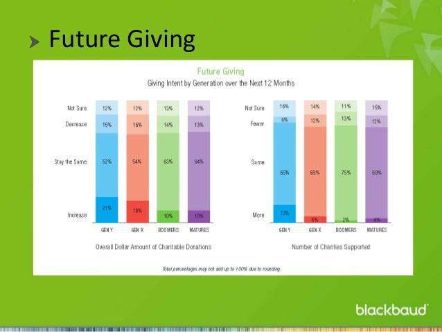 Future Giving