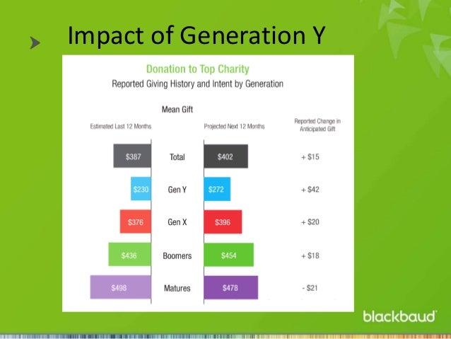 Impact of Generation Y