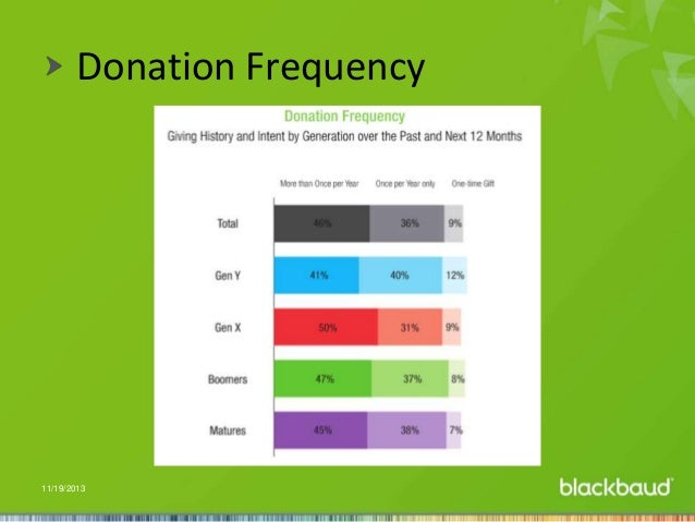 Donation Frequency  11/19/2013