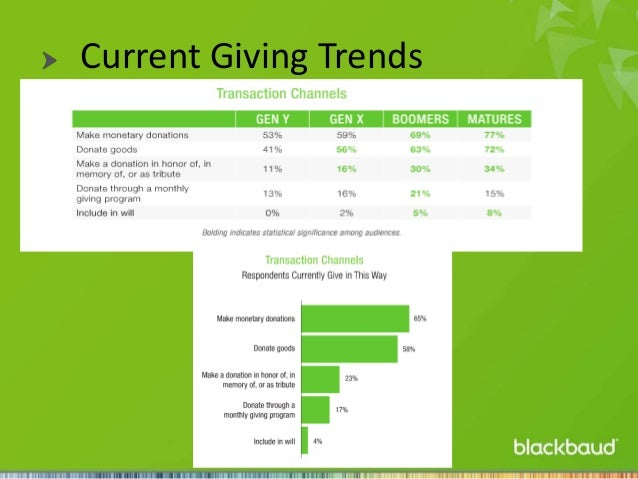 Current Giving Trends