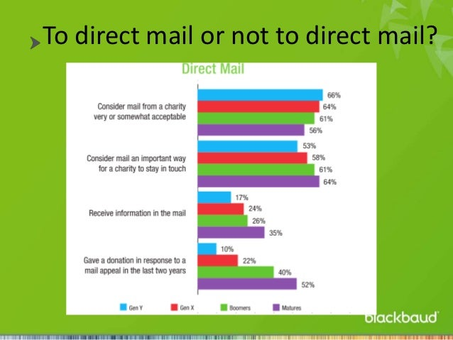 To direct mail or not to direct mail?