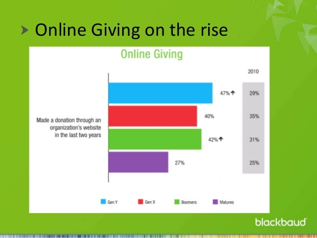 Online Giving on the rise