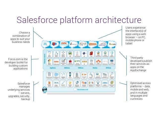 salesforce architecture diagram Force Com Architecture Diagram - Free Download Wiring Diagram