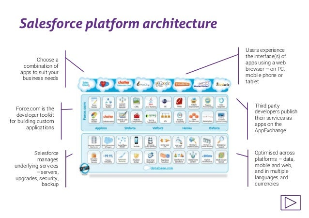 salesforce architecture diagram Fundraising with Salesforce