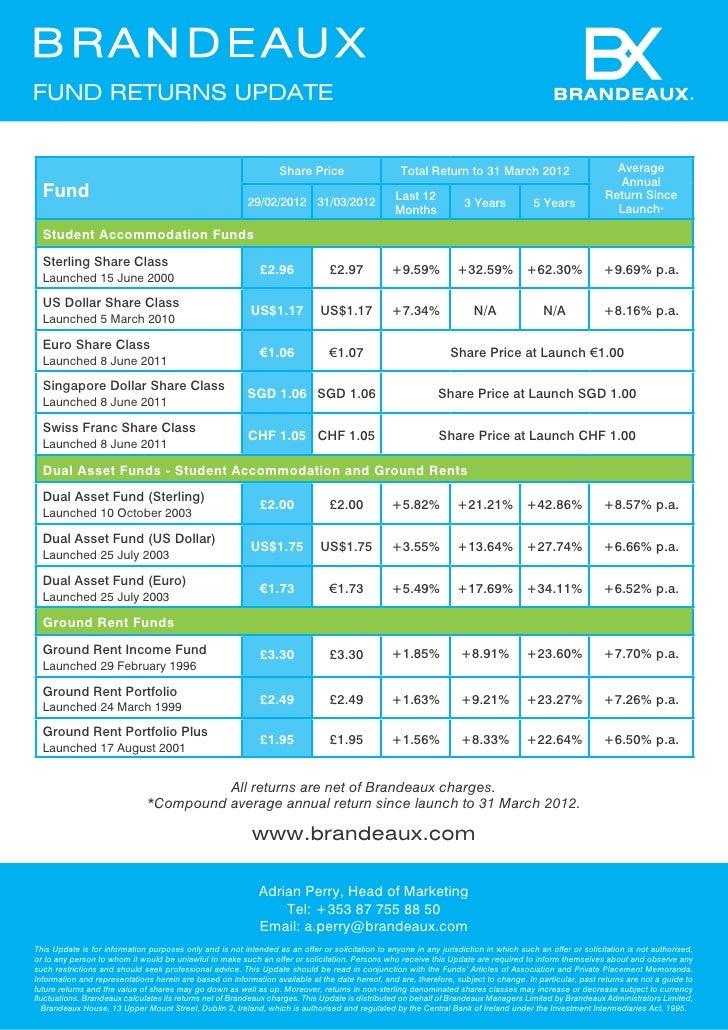 Fund Returns Update                                                                  Share Price                       Tot...