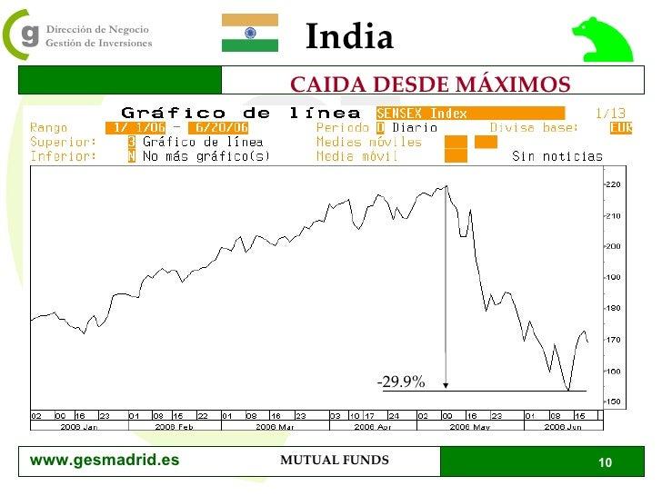 India CAIDA DESDE MÁXIMOS -29.9% www.gesmadrid.es