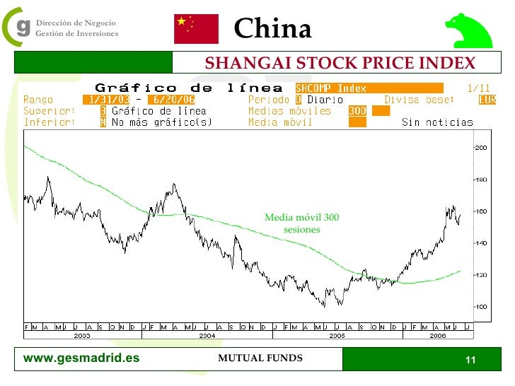 China SHANGAI STOCK PRICE INDEX Media móvil 300 sesiones www.gesmadrid.es