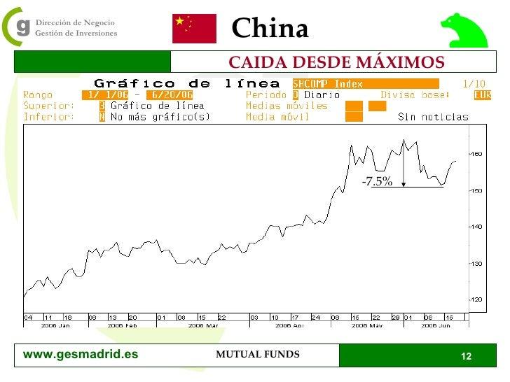 China CAIDA DESDE MÁXIMOS -7.5% www.gesmadrid.es