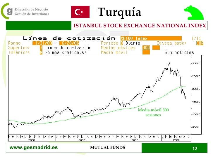 Turquía ISTANBUL STOCK EXCHANGE NATIONAL INDEX Media móvil 300 sesiones www.gesmadrid.es