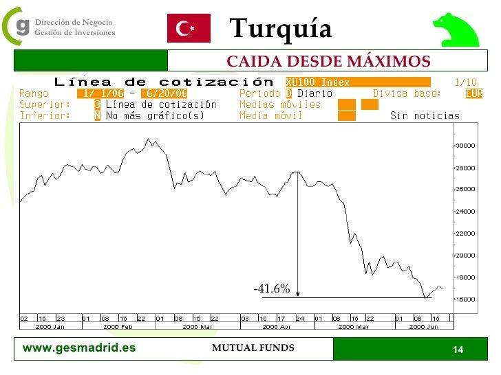 Turquía CAIDA DESDE MÁXIMOS -41.6% www.gesmadrid.es