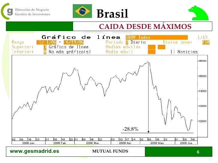 CAIDA DESDE MÁXIMOS Brasil -28.8% www.gesmadrid.es