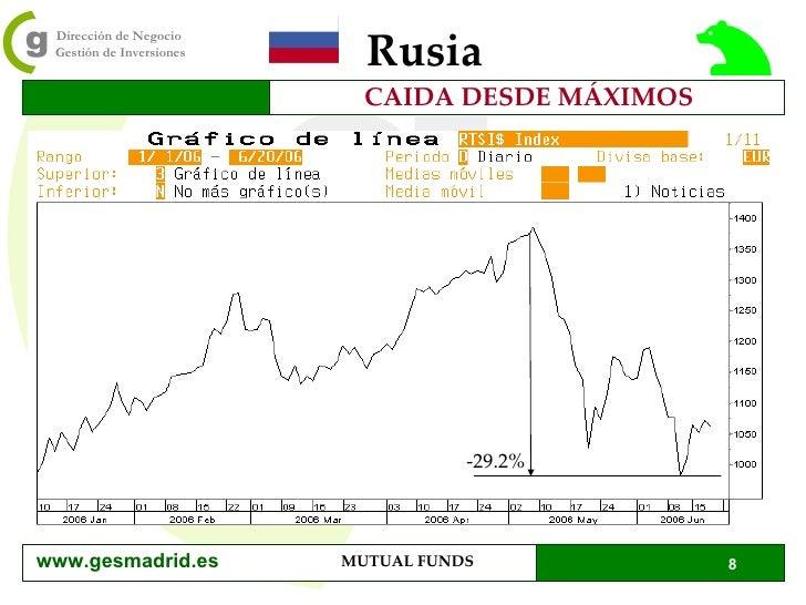 Rusia CAIDA DESDE MÁXIMOS -29.2% www.gesmadrid.es