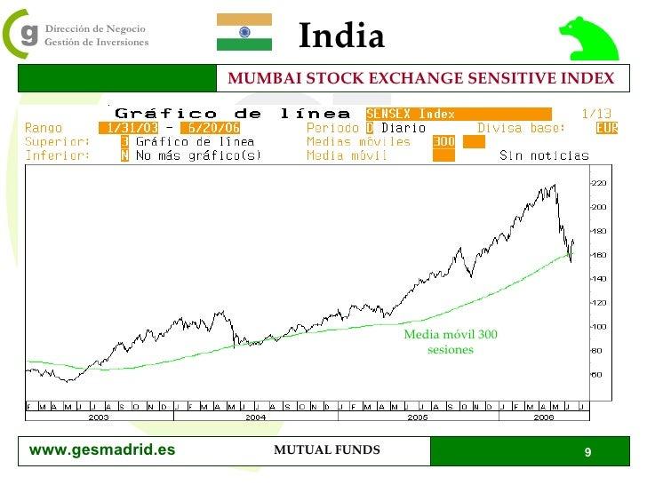 India MUMBAI STOCK EXCHANGE SENSITIVE INDEX Media móvil 300 sesiones www.gesmadrid.es
