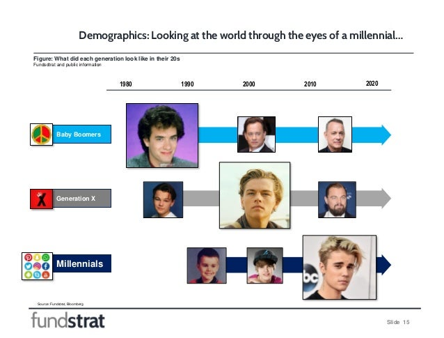 Slide 15 Figure: What did each generation look like in their 20s Fundsdtrat and public information Demographics: Looking a...