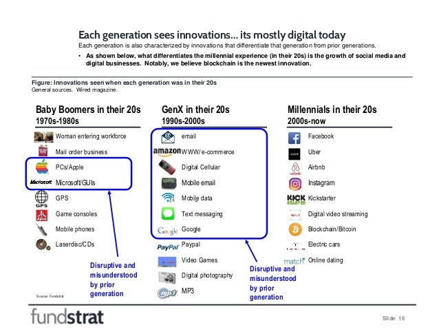 Slide 16 Each generation sees innovations… its mostly digital today Source: Fundstrat Figure: Innovations seen when each g...