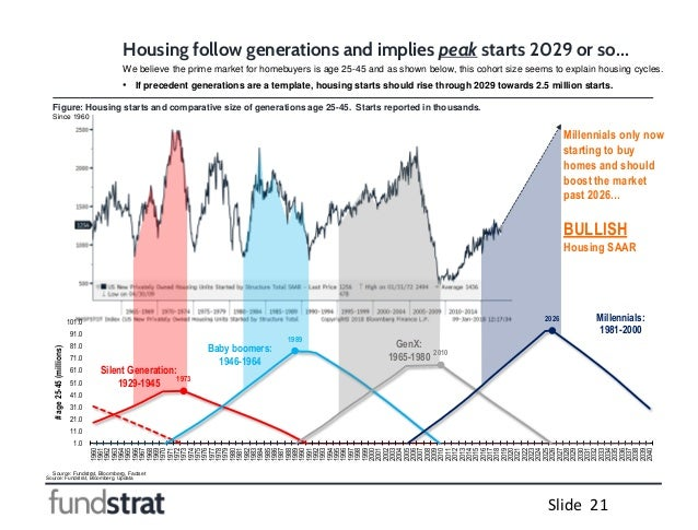 Source: Fundstrat, Bloomberg, Updata Slide 21 Source: Fundstrat, Bloomberg, Factset Housing follow generations and implies...