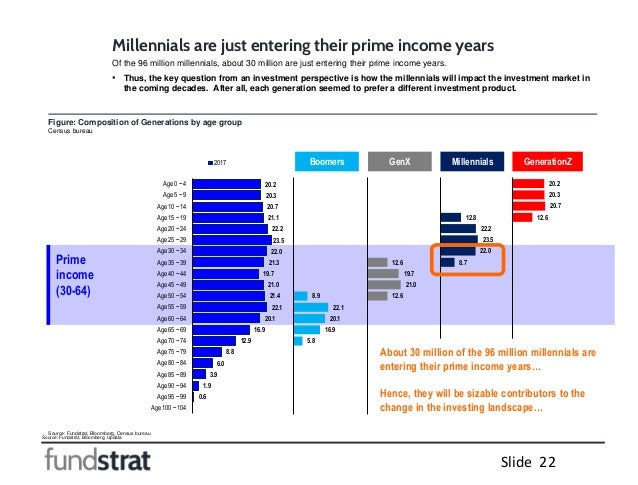 Source: Fundstrat, Bloomberg, Updata Slide 22 Figure: Composition of Generations by age group Census bureau Source: Fundst...