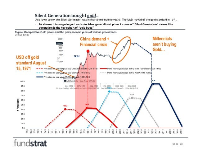 Slide 23 Silent Generation bought gold… Millennials aren't buying Gold… Gold As shown below, the Silent Generation was in ...