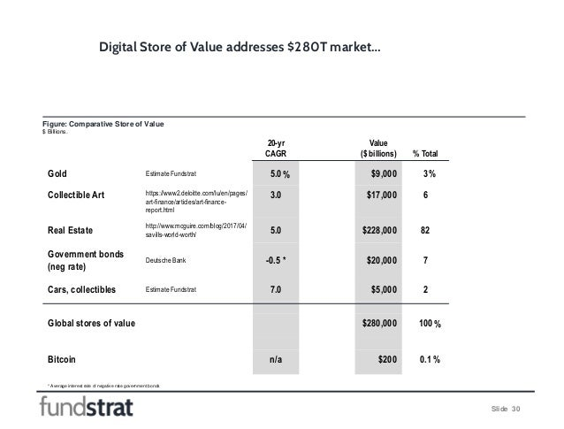 Slide 30 Digital Store of Value addresses $280T market… 20-yr CAGR Value ($ billions) % Total Gold Estimate Fundstrat 5.0 ...