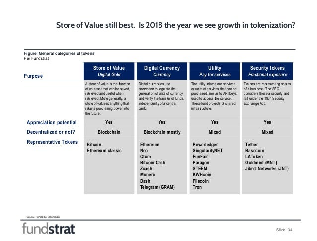 Slide 34 Figure: General categories of tokens Per Fundstrat Store of Value still best. Is 2018 the year we see growth in t...