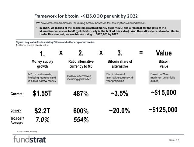 Slide 37 Figure: Key variables in valuing Bitcoin and other cryptocurrencies $ trillions, except bitcoin value Framework f...