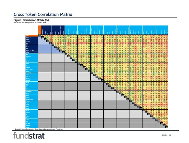Figure: Correlation Matrix (%) Based on the daily return of last 90 days Source: Coinmarketcap.com, Bloomberg, other sourc...
