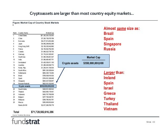 Slide 43 Figure: Market Cap of Country Stock Markets $ Cryptoassets are larger than most country equity markets… Source: F...