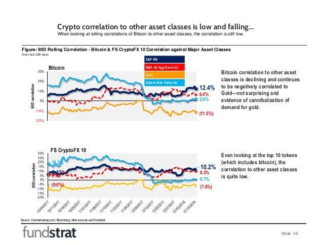 12.4% 6.4% (11.5%) 2.0% (20%) (10%) 0% 10% 20% 30% 90Dcorrelation 6.1% 10.2% 6.4% 8.3% (9.0%) (7.6%) 18.2% 0.7% -20% -15% ...