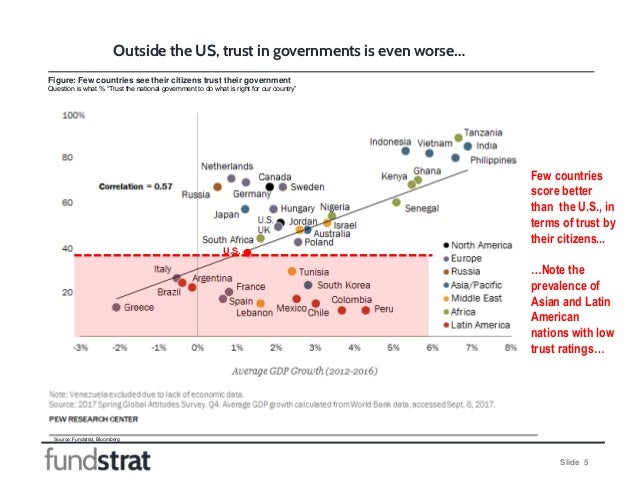 """Slide 5 Figure: Few countries see their citizens trust their government Question is what % """"Trust the national government ..."""