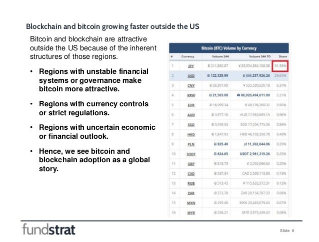 Slide 6 Blockchain and bitcoin growing faster outside the US Bitcoin and blockchain are attractive outside the US because ...